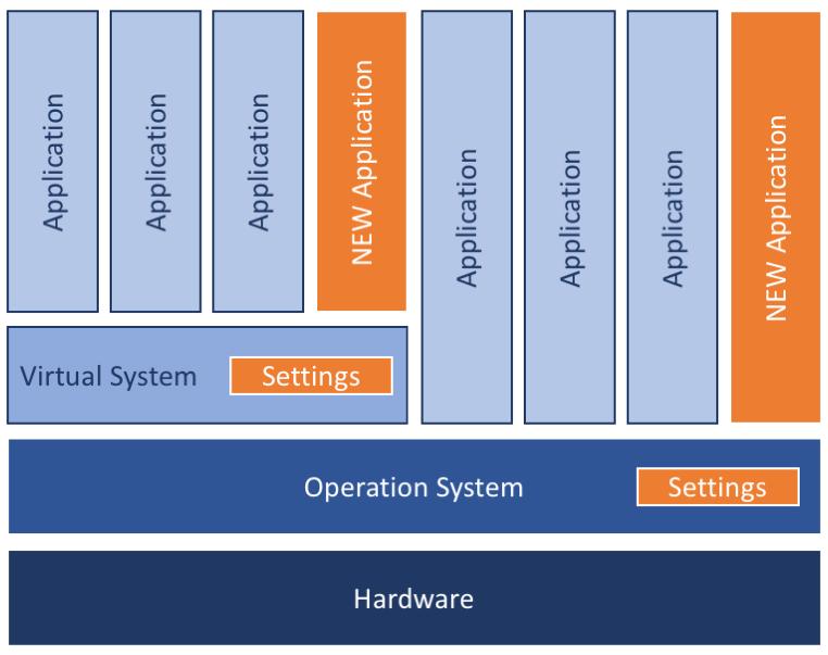 ServerStructure